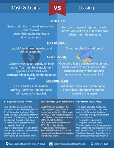 lease vs loan calculator